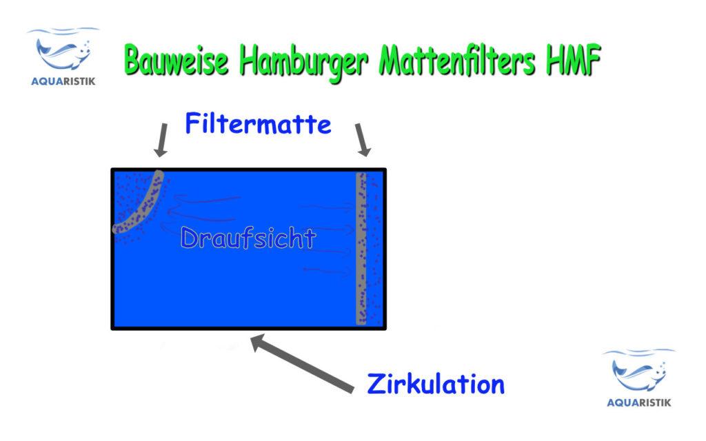 Bauweise eines Hamburger Mattenfilters