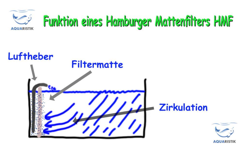 Funktion eines Hamburger Mattenfilters